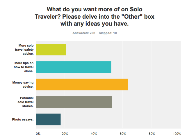 This gives me an idea of what you like most about Solo Traveler and where to focus our writing energy next year.
