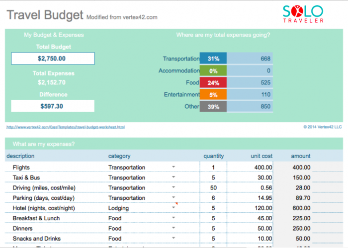 Click here to get a Travel Budget spreadsheet from Google spreadsheets.