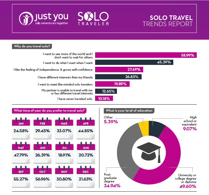 Solo Travel Statistics and Data : 2018 - 2019 - Solo Traveler